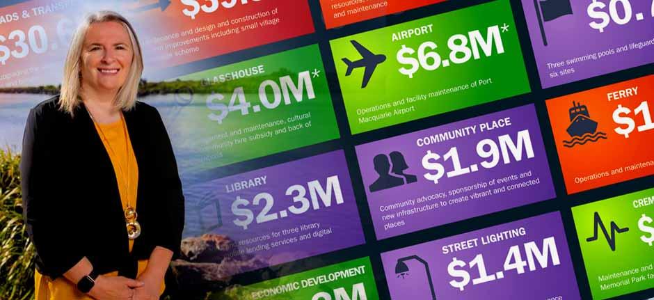 Port Macquarie-Hastings Council 2021-22 draft plan feedback
